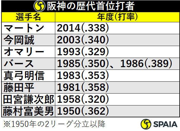阪神の歴代首位打者