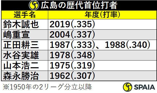 広島の歴代首位打者