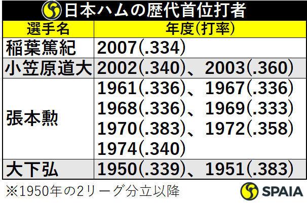 日本ハムの歴代首位打者