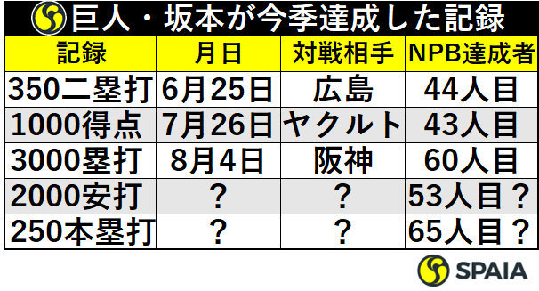 巨人・坂本勇人が今季達成した記録