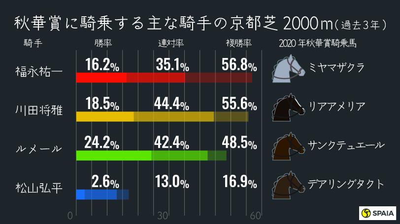 2020年AI秋華賞インフォグラフィックⒸSPAIA