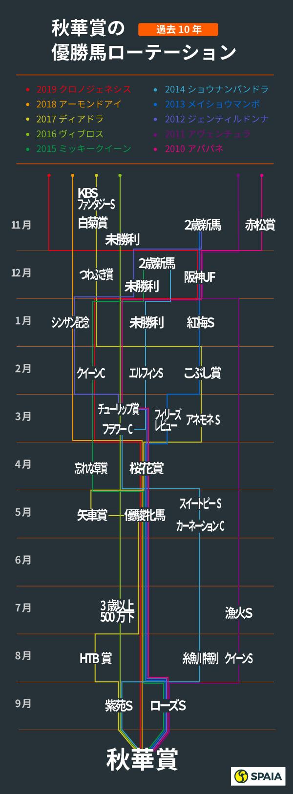 過去10年の秋華賞ローテーション