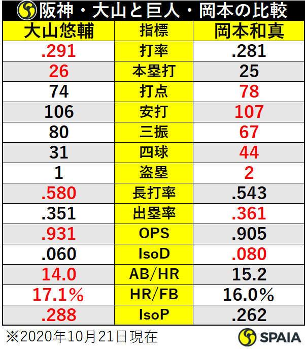 阪神・大山悠輔と巨人・岡本和真の比較