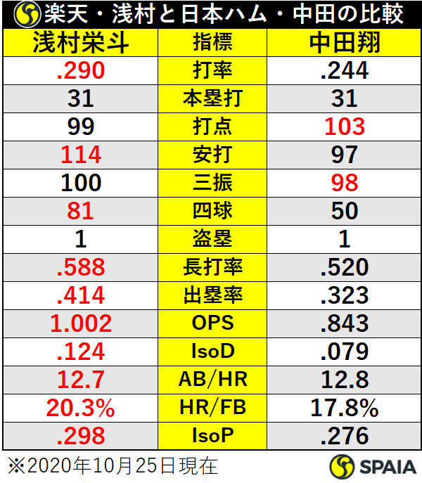 楽天・浅村栄斗と日本ハム・中田翔の比較