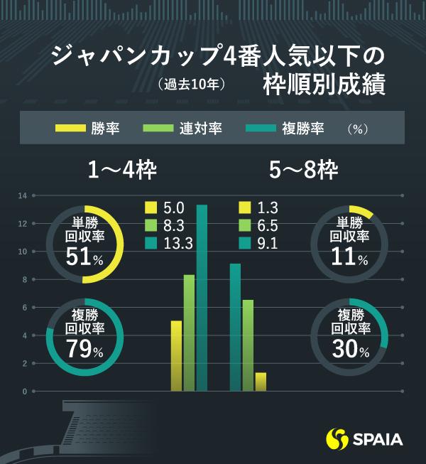 ジャパンカップ4番人気以下の枠順別成績