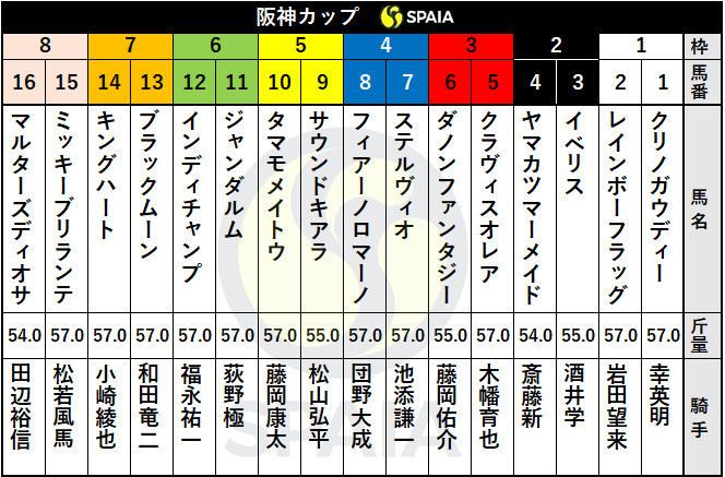2020年阪神カップ出走表