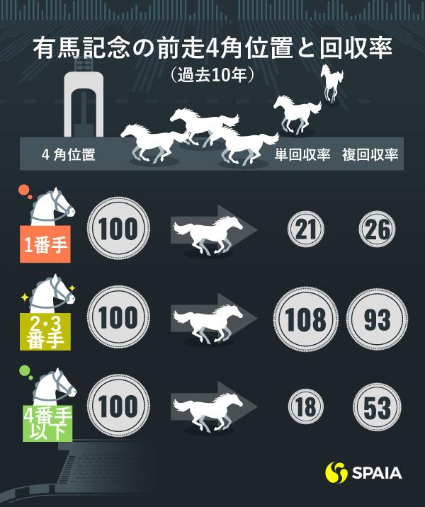 有馬記念の前走4角位置と回収率