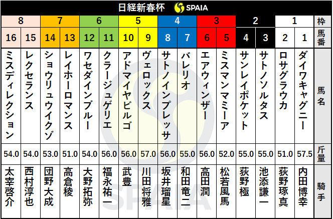 2021年日経新春杯の枠順ⒸSPAIA