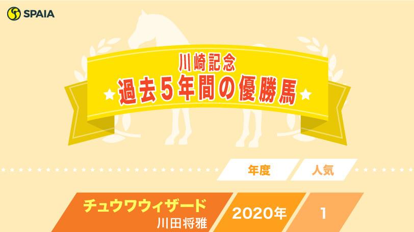 2021年川崎記念予想ⒸSPAIA