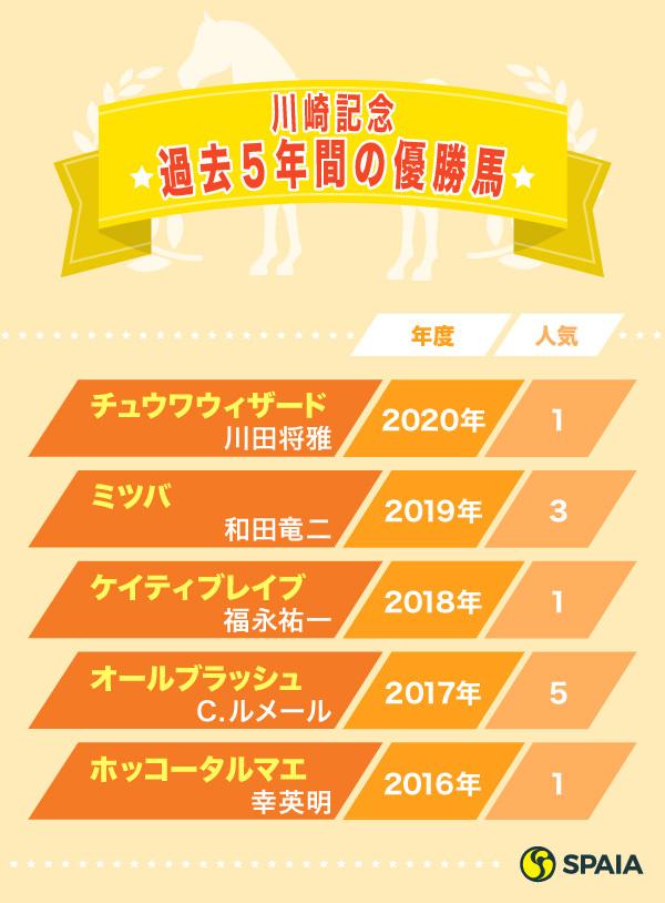 川崎記念過去5年間の優勝馬ⒸSPAIA