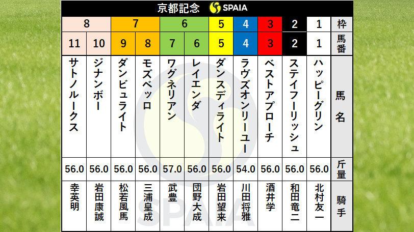 2021年京都記念の枠順ⒸSPAIA