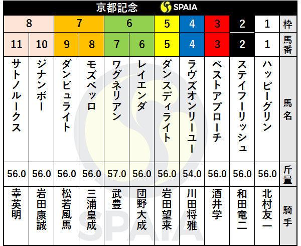 2021年京都記念の出馬表ⒸSPAIA