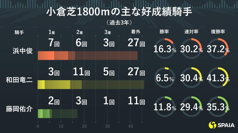小倉芝1800mの主な好成績騎手