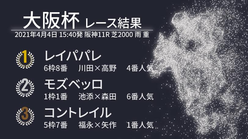 2021年大阪杯のレース結果ⒸSPAIA