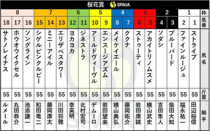 2021年桜花賞の出馬表ⒸSPAIA