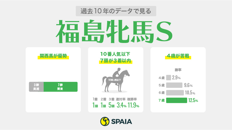 福島牝馬S1週前インフォグラフィックⒸSPAIA