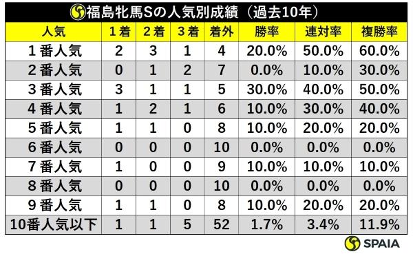 福島牝馬S人気別成績ⒸSPAIA
