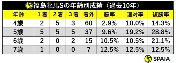 福島牝馬S年齢別成績