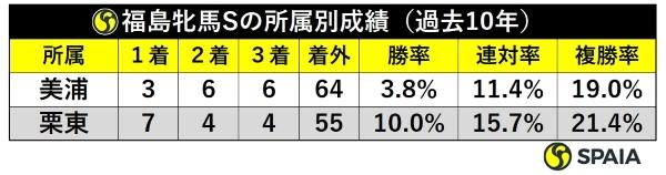 福島牝馬S所属別成績