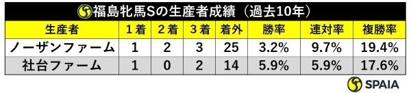 福島牝馬S生産者別成績