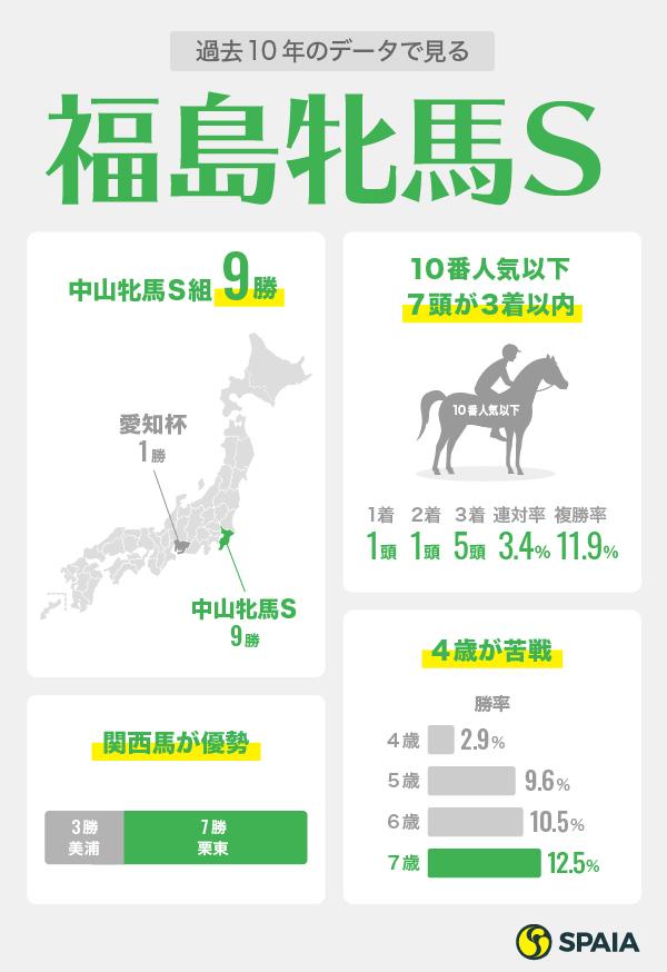 2021年福島牝馬Sの1週前データインフォグラフィックⒸSPAIA