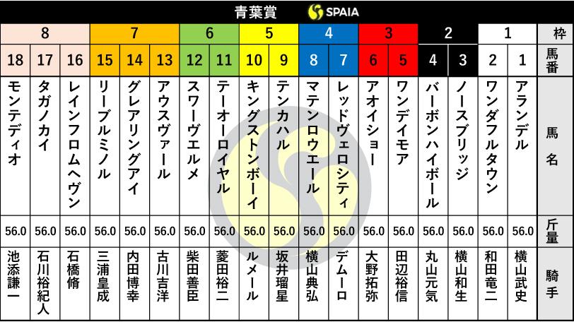 青葉賞】京都2歳S勝ち馬ワンダフルタウンは1枠2番、キングストンボーイ ...