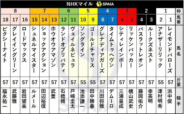 2021年NHKマイルCの枠順ⒸSPAIA
