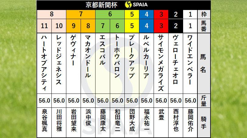 2021年京都新聞杯の枠順ⒸSPAIA