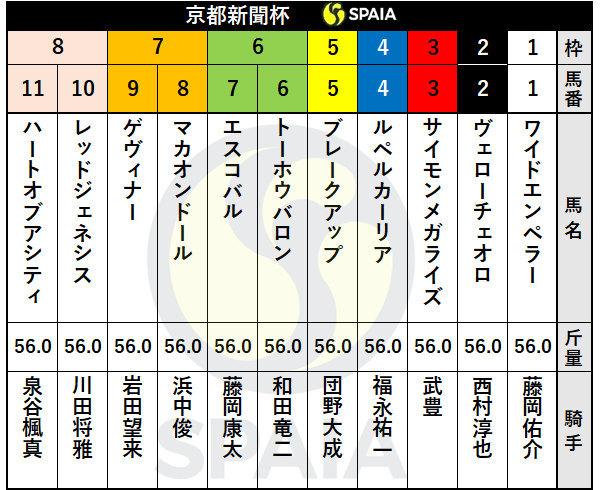 2021年京都新聞杯の出馬表ⒸSPAIA