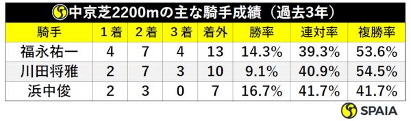 中京芝2200mの主な騎手成績ⒸSPAIA layout=