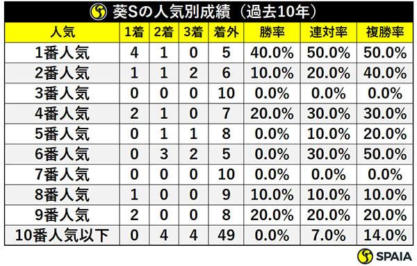 葵Sの人気別成績(過去10年)ⒸSPAIA