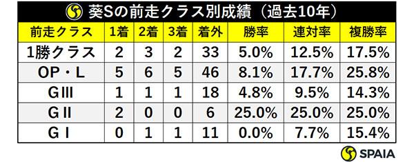 葵Sの前走クラス別成績(過去10年)ⒸSPAIA