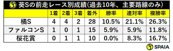 葵Sの前走レース別成績(過去10年、主要路線のみ)ⒸSPAIA