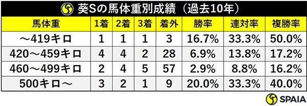 葵Sの馬体重別成績(過去10年)ⒸSPAIA