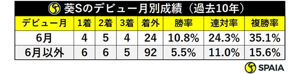 葵Sのデビュー月別成績(過去10年)ⒸSPAIA