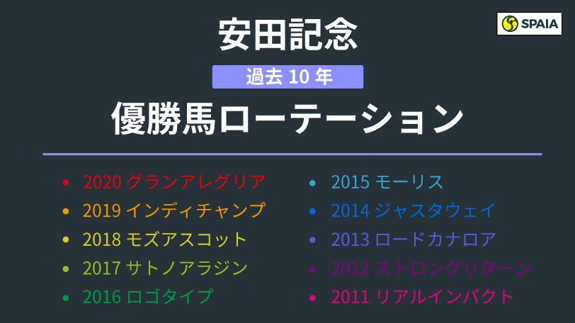 安田記念過去10年の優勝馬ローテーションⒸSPAIA