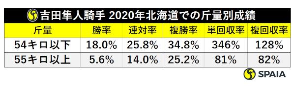 2020年北海道開催の吉田隼人騎手、斤量別成績ⒸSPAIA