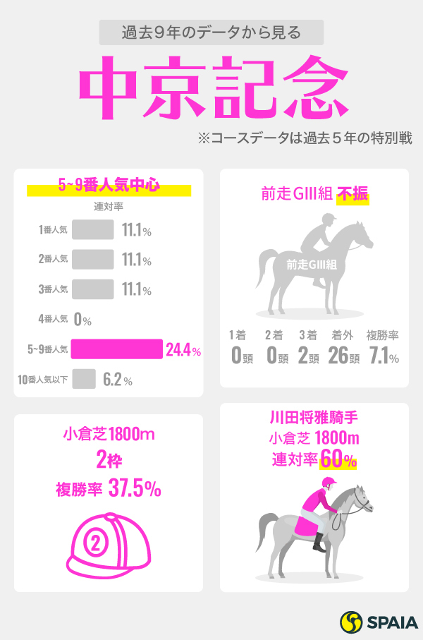 中京記念のデータインフォグラフィック,ⒸSPAIA