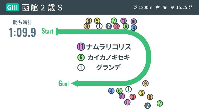 2021年函館2歳Sのレース結果,ⒸSPAIA