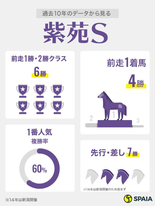 2021年紫苑Sに関するデータ,ⒸSPAIA