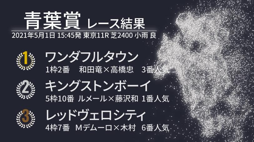 青葉賞レース結果,ⒸSPAIA