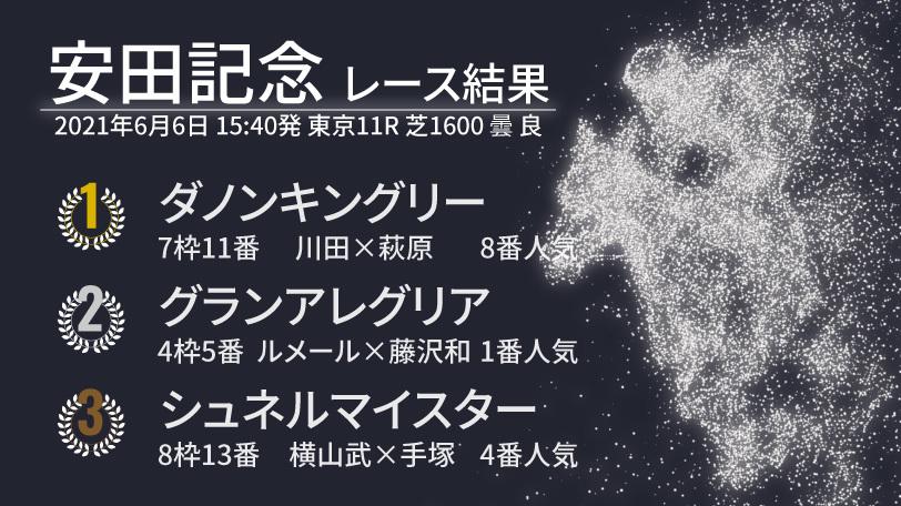 2021年安田記念レース結果ⒸSPAIA