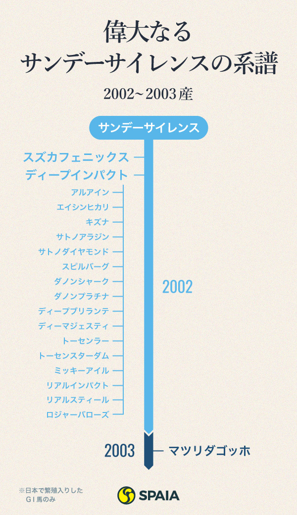 偉大なるサンデーサイレンスの系譜 2002〜2003産 インフォグラフィックⒸSPAIA