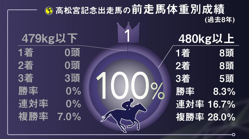 高松宮記念馬体重インフォグラフィックⒸSPAIA