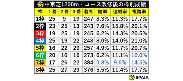 中京芝1200m・コース改修後の枠別成績ⒸSPAIA