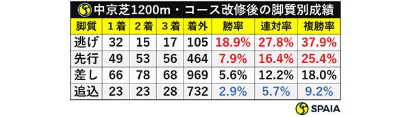中京芝1200m・コース改修後の脚質別成績ⒸSPAIA