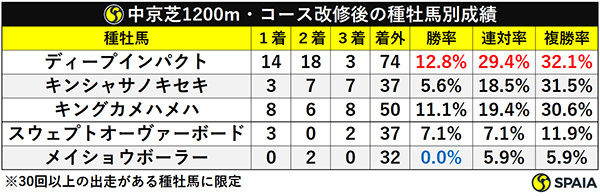 中京芝1200m・コース改修後の種牡馬別成績ⒸSPAIA