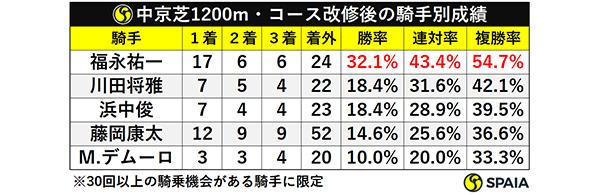 中京芝1200m・コース改修後の騎手別成績ⒸSPAIA