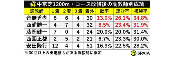 中京芝1200m・コース改修後の調教師別成績ⒸSPAIA