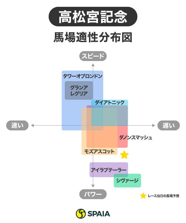 高松宮記念馬場分布図